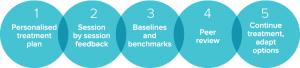Benchmark Psychology evidence-based reporting