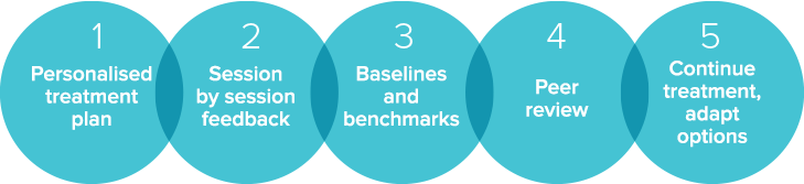Benchmark Psychology evidence-based reporting pathway