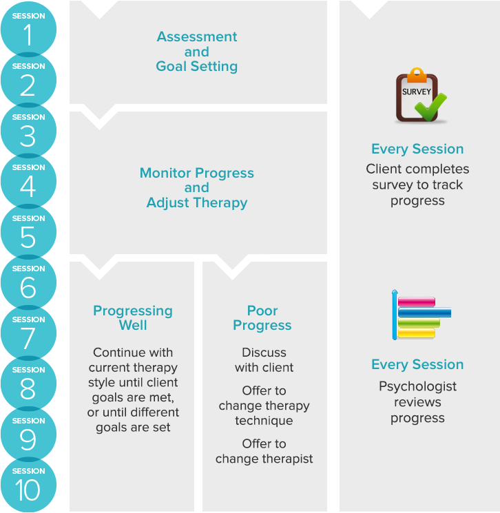 Benchmark Psychology evidence-based reporting - session planning